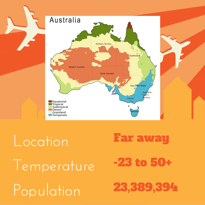 Image: Australia is far away, hot and cold, and has 23 million people.